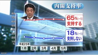 NHK世論調査5月・内閣支持率2