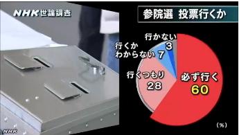 NHK世論調査5月・内閣支持率3-1