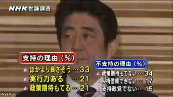 NHK世論調査5月・内閣支持率3
