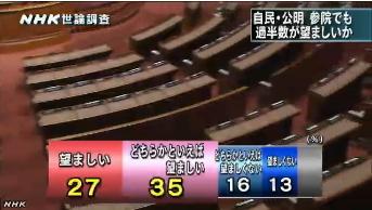 NHK世論調査5月・内閣支持率4