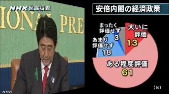 NHK世論調査5月・内閣支持率5