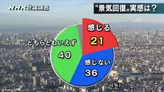 NHK世論調査5月・内閣支持率6