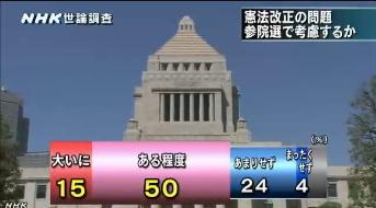 NHK世論調査5月・参院選-憲法改正の考慮