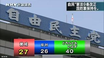 NHK世論調査5月・国防軍