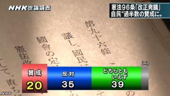 NHK世論調査5月・憲法96条改正