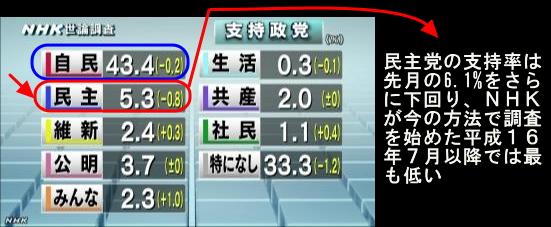 NHK世論調査5月・政党支持率