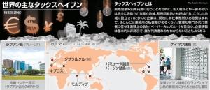 世界の主なタックスヘイブン(地図)
