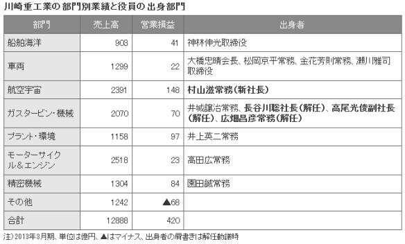 川崎重工業の部門別業績と役員の出身部門一覧表