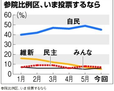 朝日新聞世論調査6月、参院選比例区政党支持率