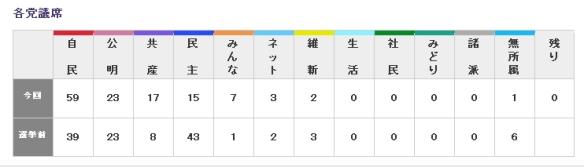東京都議選結果一覧1