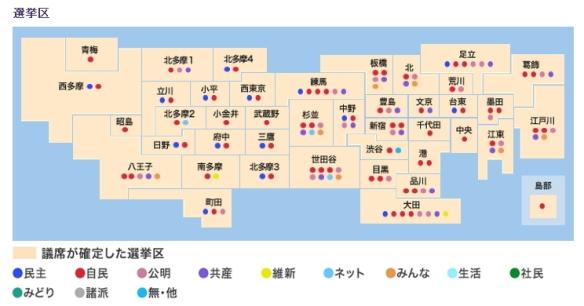 東京都議選結果一覧2