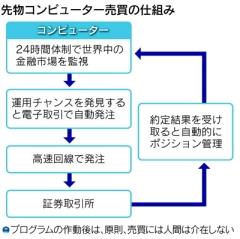 株急落を増幅する「プログラム売買」の実態(日経)1