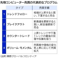 株急落を増幅する「プログラム売買」の実態(日経)2