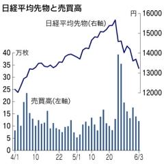 株急落を増幅する「プログラム売買」の実態(日経)3