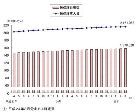 生活保護受給者 過去最多更新(MyNavi2013-6-12)グラフ