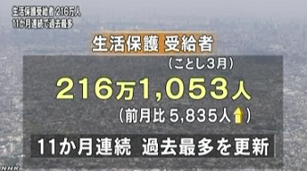 生活保護受給者 過去最多更新(NHK2013-6-12)1