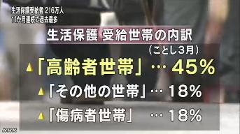 生活保護受給者 過去最多更新(NHK2013-6-12)3