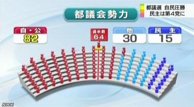 都議会勢力図 2013