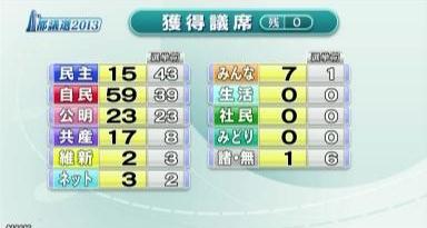 都議選 自民全員当選で圧勝 民主大敗(NHK)