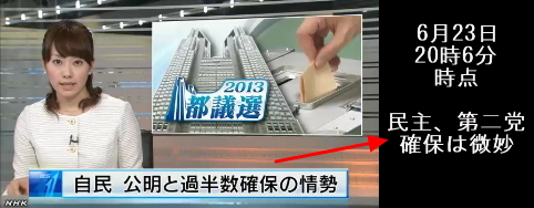 都議選 自民第1党確実 自公で過半数へ(NHK20時6分)1