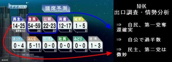 都議選 自民第1党確実 自公で過半数へ(NHK20時6分)2