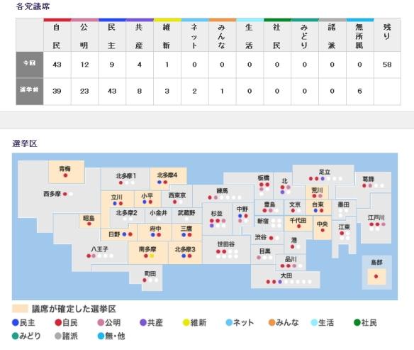 都議選 NHK開票速報2216