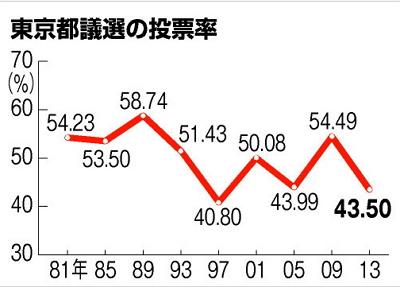 都議選の投票率・推移グラフ