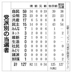 都議選・自公全員当選、民主第4党に転落(朝日)2