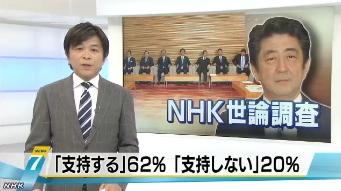 NHK世論調査 内閣支持率6月
