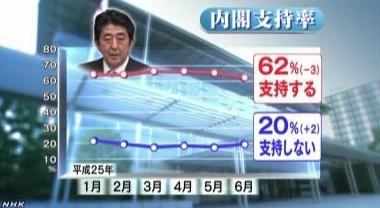 NHK世論調査 内閣支持率6月グラフ