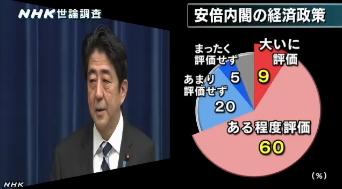 NHK世論調査 内閣支持率6月(安倍内閣経済政策)