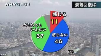 NHK世論調査 内閣支持率6月(景気回復)