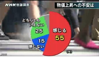 NHK世論調査 内閣支持率6月(物価上昇)