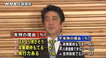 NHK世論調査 内閣支持率6月(理由)