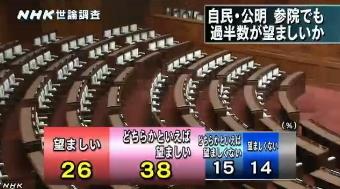 NHK世論調査 内閣支持率6月(自公連立)