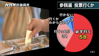 NHK世論調査 内閣支持率6月(選挙に行くか)