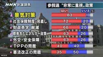 NHK世論調査 内閣支持率6月(7つの政策課題)