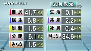 NHK世論調査 各党の支持率6月