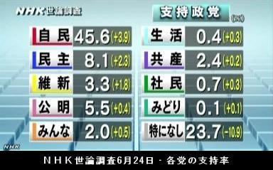 NHK世論調査6月24日・各党の支持率