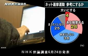 NHK世論調査6月24日発表・ネット選挙運動