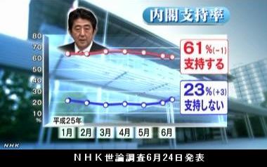 NHK世論調査6月24日発表・内閣支持率