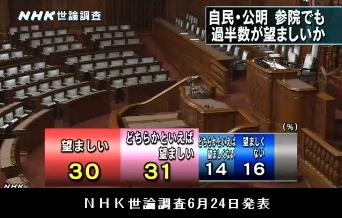 NHK世論調査6月24日発表・参院自公過半数望ましいか