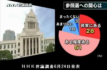 NHK世論調査6月24日発表・参院選への関心