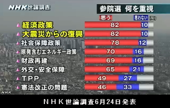 NHK世論調査6月24日発表・参院選テーマ
