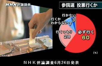 NHK世論調査6月24日発表・参院選投票