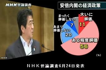 NHK世論調査6月24日発表・安倍内閣の経済政策