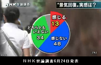 NHK世論調査6月24日発表・景気回復の実感
