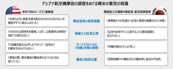 アシアナ機事故_調査めぐり韓米が真っ向から対立(朝鮮日報)