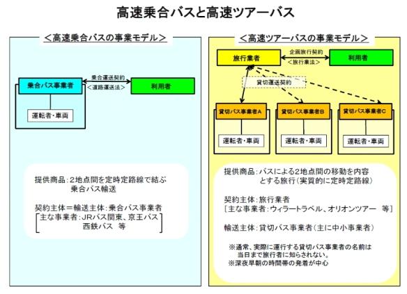 高速乗合バスと高速ツアーバス(国交省資料)