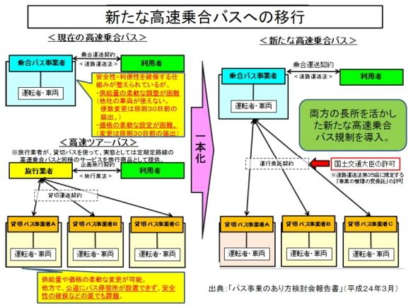 新たな高速乗合バスへの移行(国交省資料)